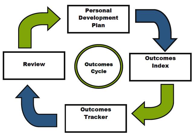 outcomes-cycle